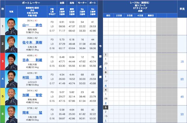 アクアライブ-9月4日唐津10R出走表