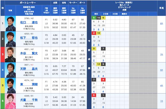 エキサイトボート-9月28日三国11R出走表