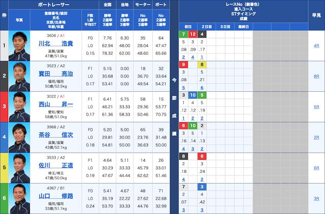 エキサイトボート-9月28日三国12R出走表