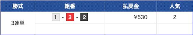 エキサイトボート-9月2日津9R結果