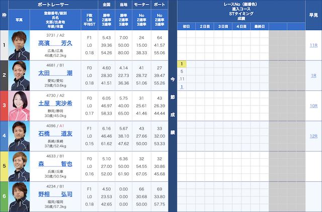 必勝モーターボート-10月6日びわこ6R出走表