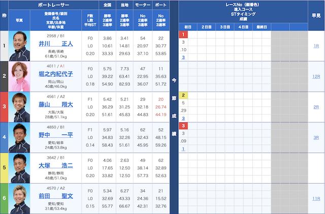 必勝モーターボート-10月6日びわこ7R出走表