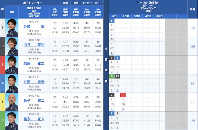 必勝モーターボート-9月14日浜名湖5R出走表