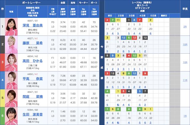 セカンドライフ-10月05日芦屋6R出走表