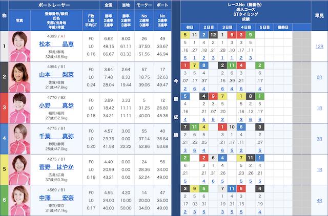 セカンドライフ-10月05日芦屋8R出走表