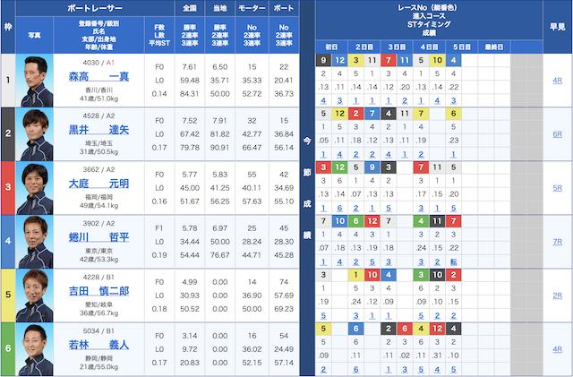 セカンドライフ-9月23日若松10R出走表