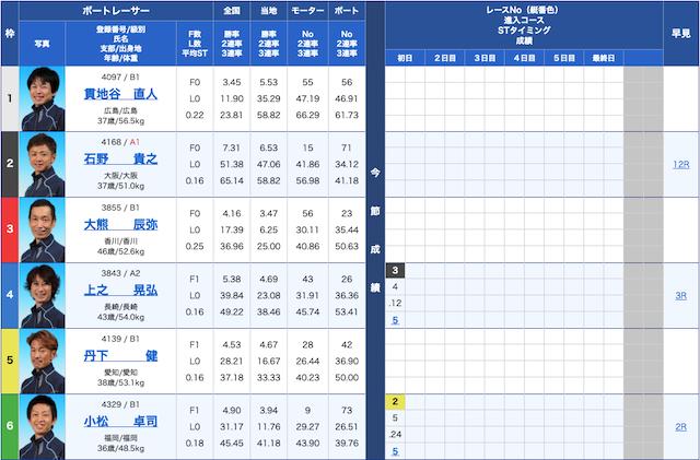 宝船-9月21日尼崎8R出走表