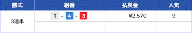 マンスリーBOATRACE杯宮島プリンセスカップ代8R結果