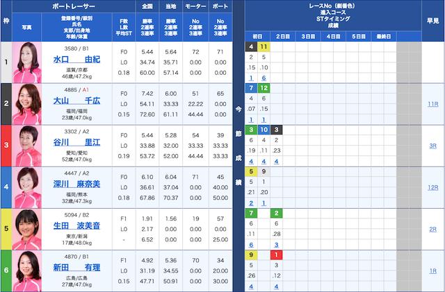 10/29宮島競艇場第7レース出走表