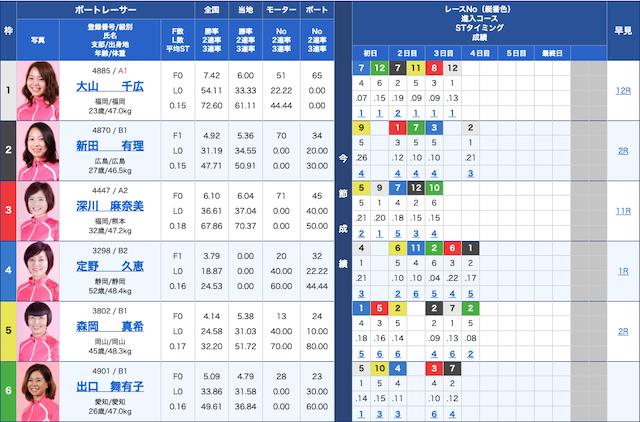 10月31日宮島競艇場4日目6R