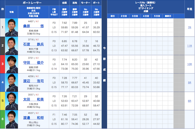 競艇新世界の10月31日出走表