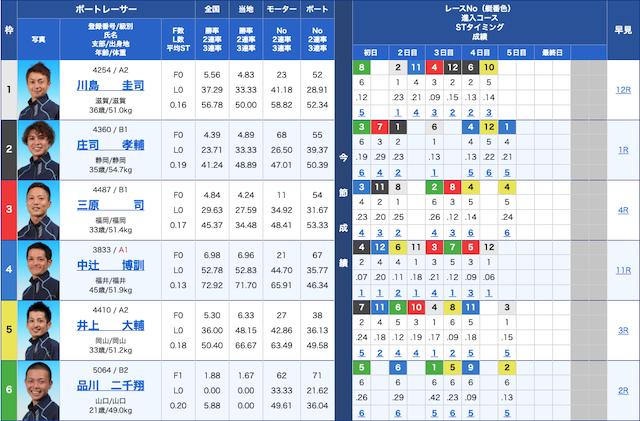 10月28日の日本MB選手会会長杯第27回たけふ菊人形賞8R出走表