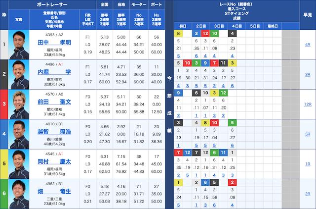 10月30日日本トーターカップ出走表