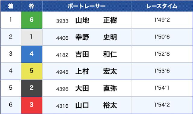 2019年12月23日丸亀3レースの結果画像