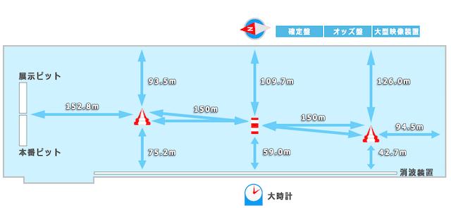 浜名湖競艇場の水面図