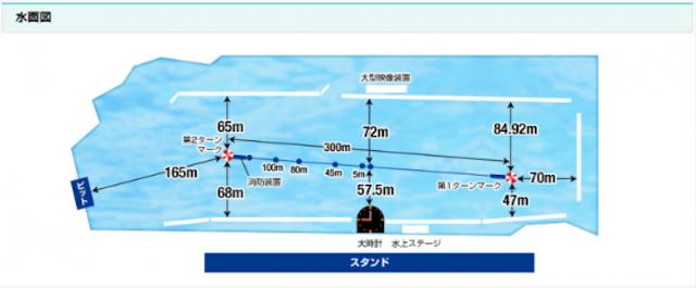桐生競艇場の競争水面画像